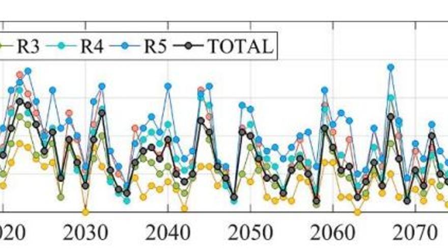 Evolución anual de los días con precipitaciones de nieve hasta 2100 en las diferentes zonas de Sierra Nevada. Se observa que la R2, en color ámbar, que corresponde a la zona de Andarax, en Almería, apenas tendrá nevadas en la segunda mitad del siglo.