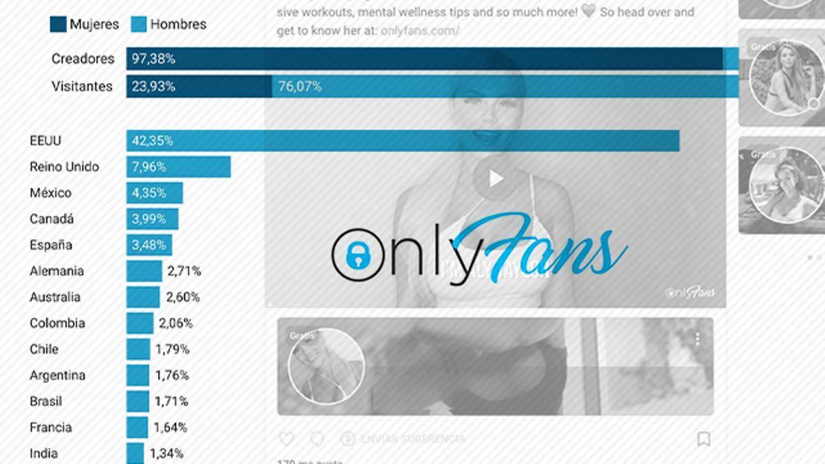 El 97% de las creadoras de OnlyFans son mujeres