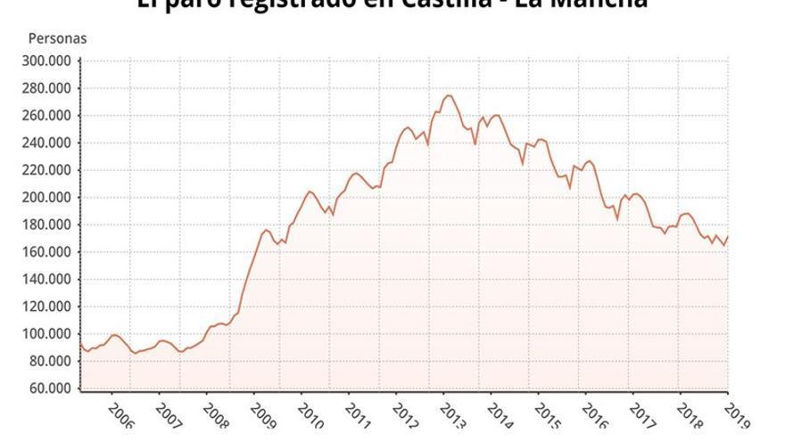 Gráfico del paro registrado en Castilla-La Mancha