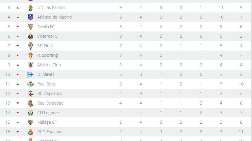 La clasificiación de La Liga Santander tras finalizar la jornada 4, a falta del encuentro entre el Alavés frente al Deportivo de La Coruña.