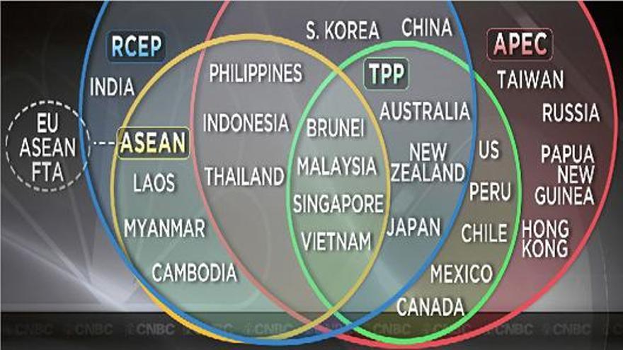 Acuerdos de libre comercio que se han venido firmando en la cuenca del Pacífico.
