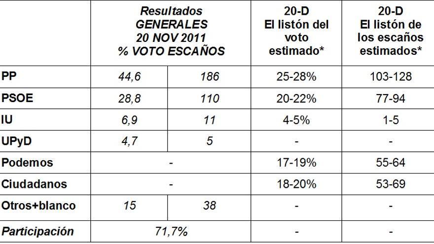 Cuadro 2. Expectativas electorales 20-D de acuerdo con los últimos sondeos publicados en los medios de comunicación.