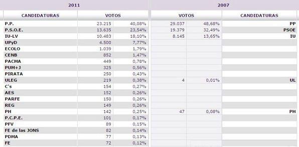 Resultados elecciones municipales en el distrito Centro de Madrid en 2011 y 2007