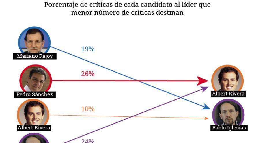 Gráfico con los porcentajes de los candidatos menos criticados