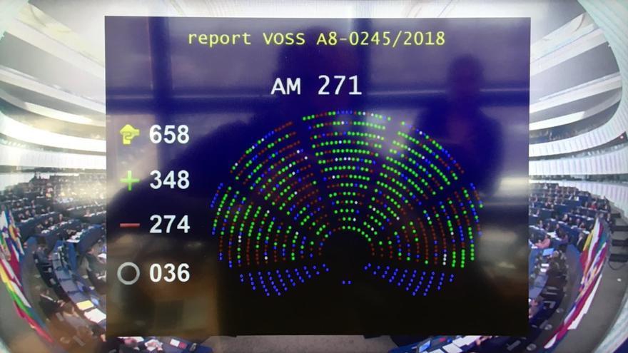 Resultado de la votación de la directiva de copyright en el Parlamento Europeo.