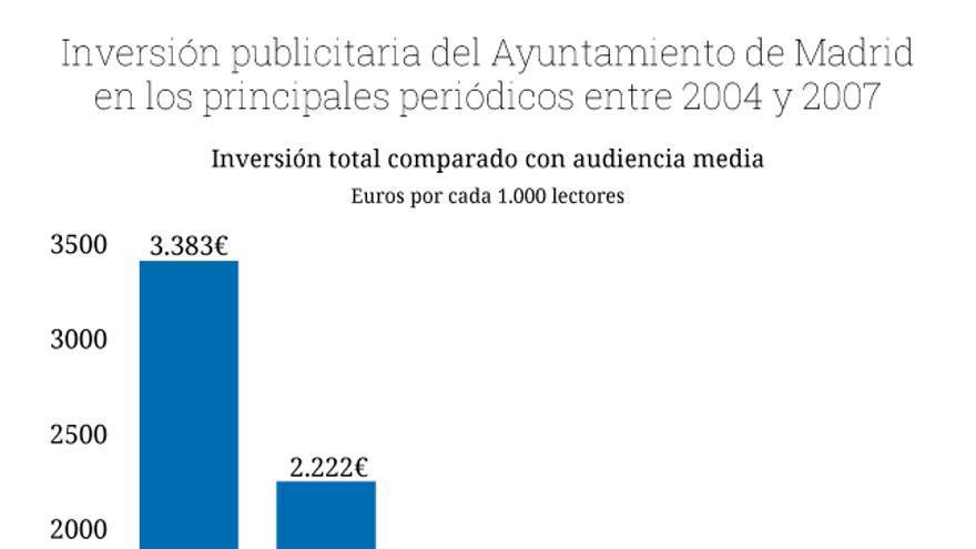 Graficos reparto publicidad periódicos Gallardón