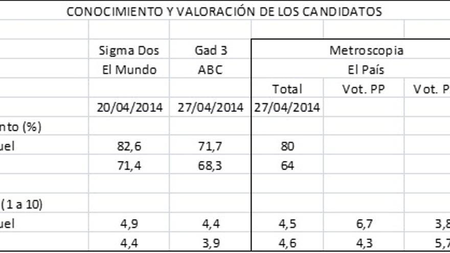 Encuestas europeas. Cañete y Valenciano