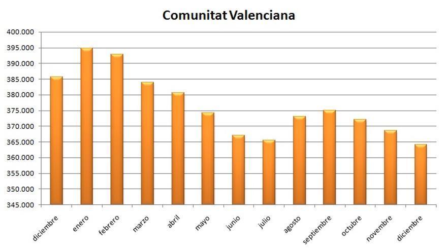Gráfica de la evolución del paro en la Comunitat Valenciana en 2018