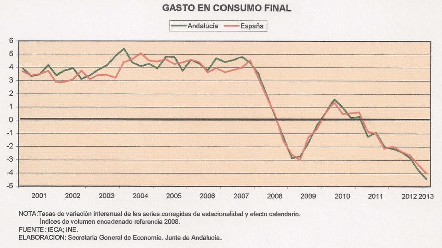 Consumo final / Secretaría General de Economía, Junta de Andalucía