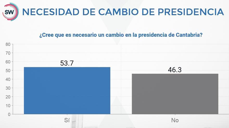 Gráfico de SW Demoscopia sobre la necesidad de cambiar de presidente de Cantabria.