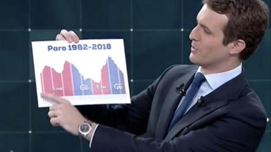Pablo Casado muestra un gráfico en el debate de RTVE.