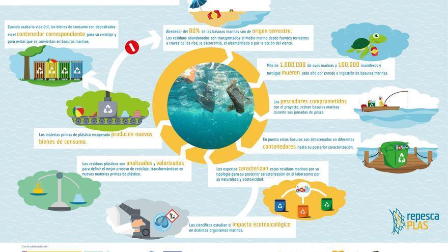 Historia de una basura marina en RepescaPlas