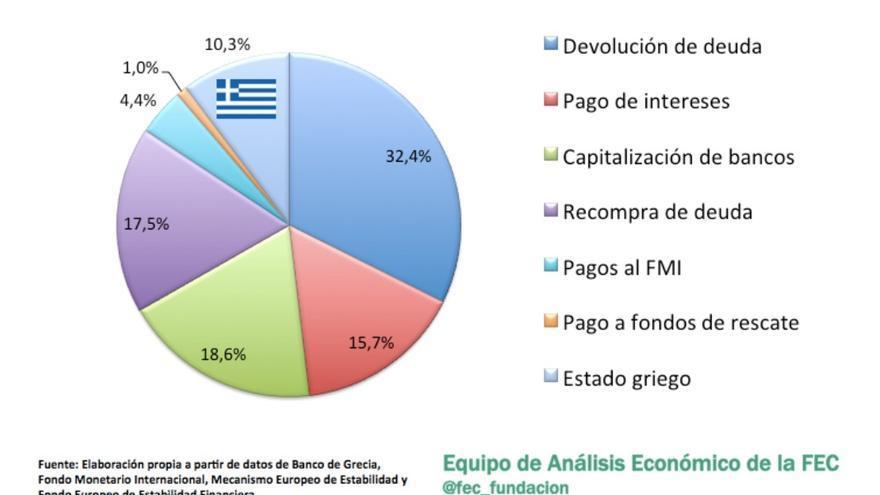 Destino del dinero entregado a Grecia hasta el 21 de julio de 2015