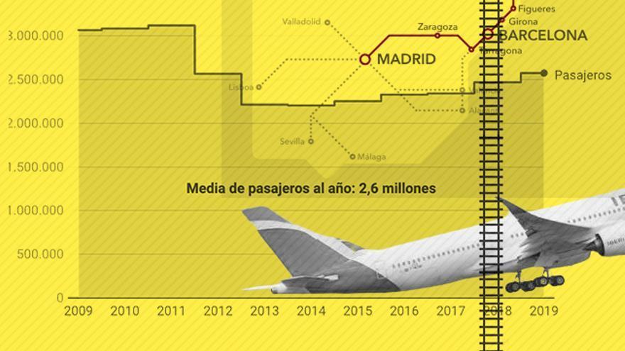 Cambiar los viajes de avión entre Madrid y Barcelona por el tren como sugiere Ada Colau ahorraría casi un ...