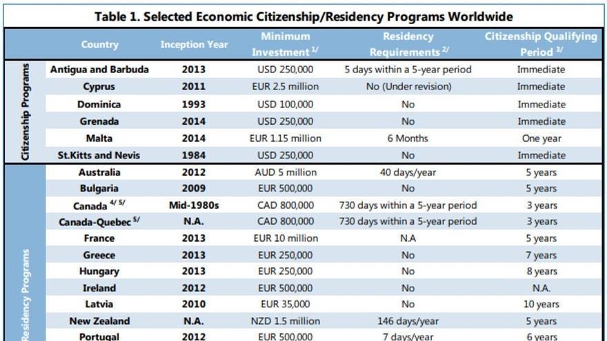 """Países con programas de """"visa dorada"""""""
