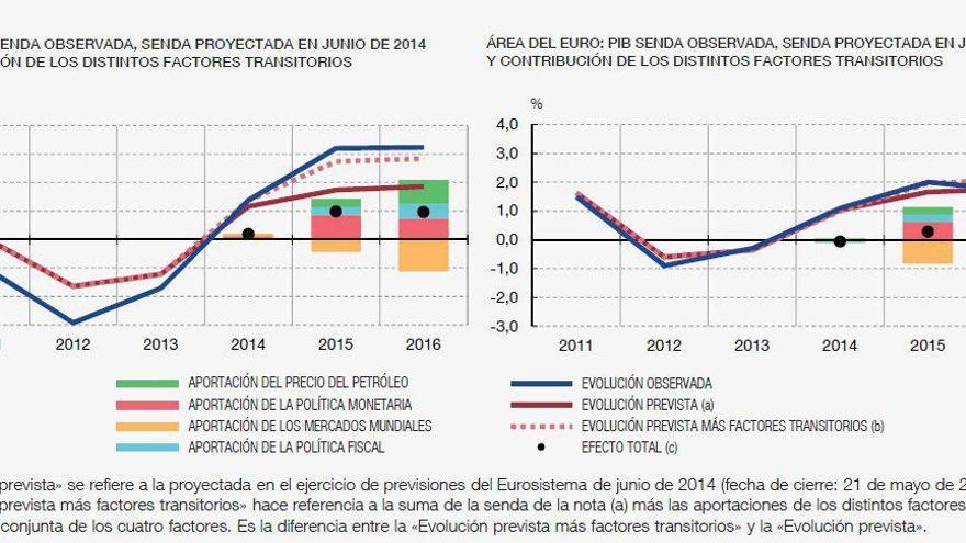 Gráfico 2: PIB en España y en el área Euro (tasas de variación anuales). | Elaboración Nacho Álvarez.