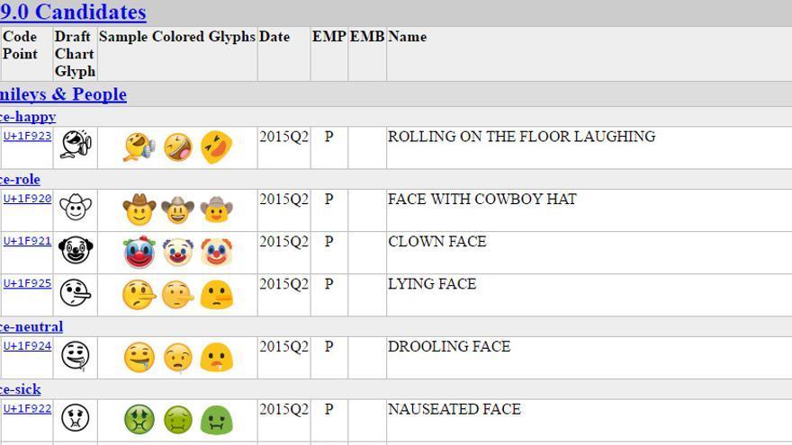 Algunos de los 'emojis' que se incluirán en la versión 9.0. de Unicode