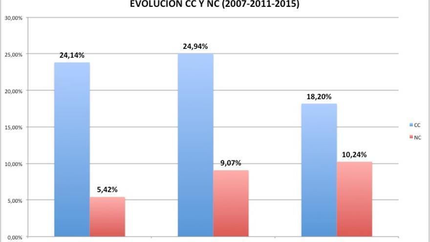 Evolución de CC y NC entre 2007 y 2015.