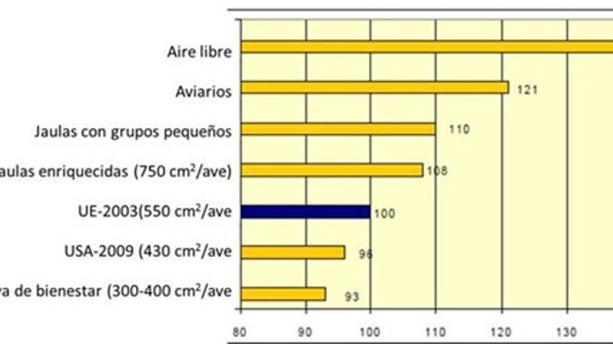 Costes relativos de producción de huevos en distintos sistemas de producción (Elson, 2011 en Callejo, 2012)