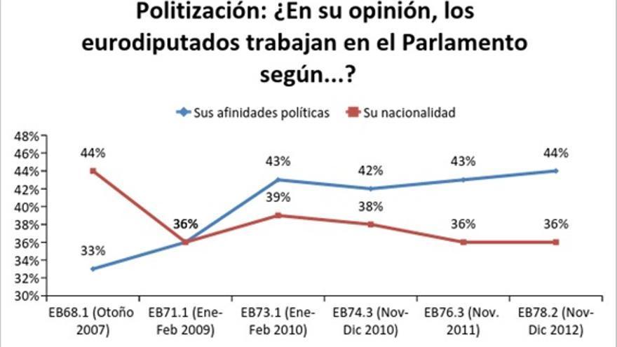 Fuente: Eurobarómetro Especial del Parlamento Europeo EB78.2. La encuesta se elaboró entre el 17 y el 2 de diciembre de 2012, y los resultados se publicaron en febrero 2013. La compilación de datos corrió a cargo de la empresa TNS Opinion, comisionada por el Parlamento Europeo.