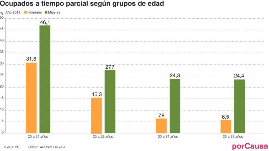 Ocupados a tiempo parcial según grupos de edad
