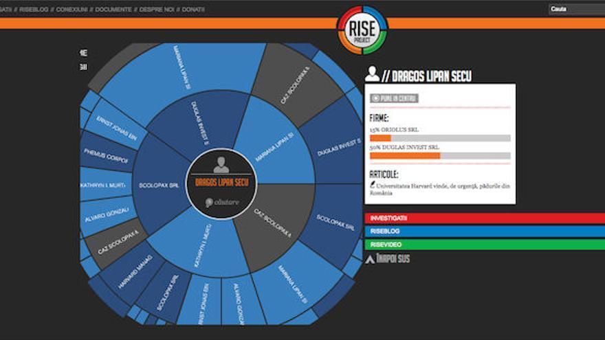 The Rise Project, una plataforma rumana de visualización de las mafias económicas.