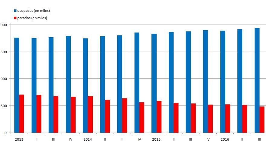 La EPA muestra un total de 490.500 parados en la Comunitat Valenciana