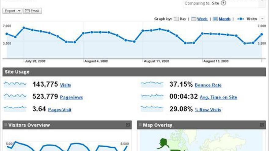 Métricas en Google Analytics