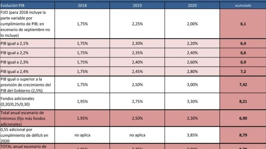 Gráfico elaborado por UGT para explicar las subidas salariales para los empleados públicos pactadas hasta 2020.