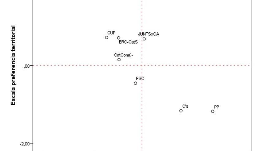Elecciones al Parlamento de Cataluña 2017. Posición media de los electorados potenciales (voto y simpatía en la encuesta del CIS) en los ejes iizquierda/derecha y preferencia por la organización territorial del Estado (Penadés/Piedras de Papel)