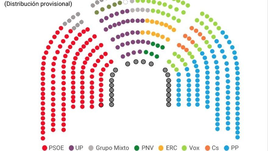 Distribución del Congreso