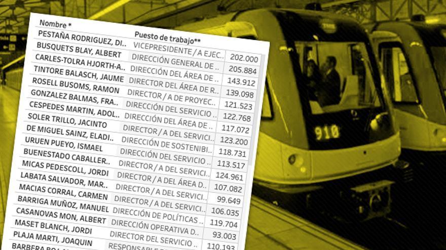 Didac Pestaña, Albert Busquets o Jorge Carles-Tolra aparecen en 2007 en la lista de mayores sueldos en TMB