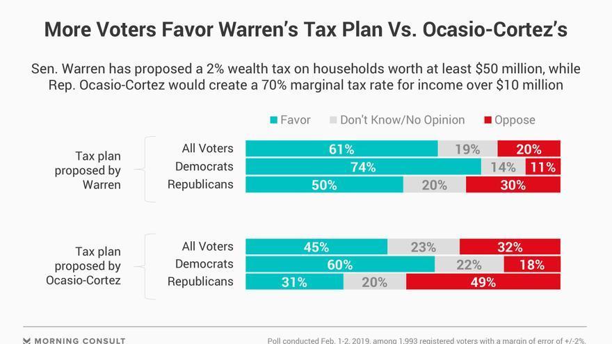 Apoyo a las reformas de Elizabeth Warren y Alexandria Ocasio Cortez según la encuesta elaborada por Politico y Morning Consult.