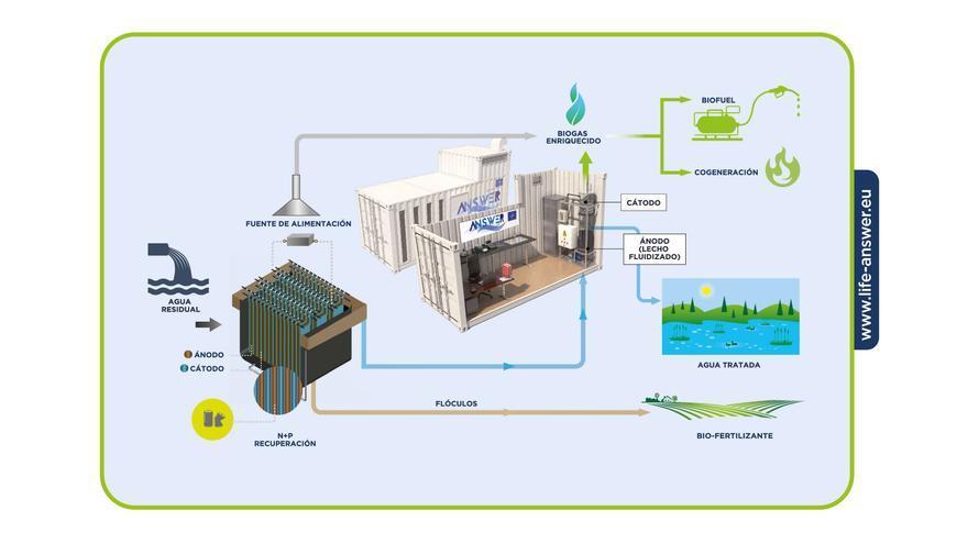Funcionamiento de la solución integral para el tratamiento de aguas residuales