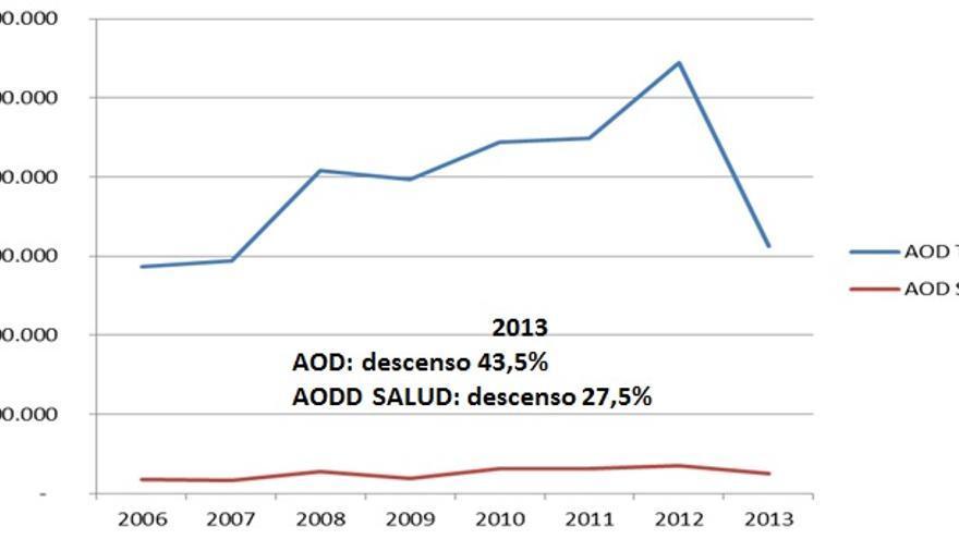 La ley exige que la AOD que se destine a salud sea un 15% del total de la ayuda. Datos de Euskadi. GRÁFICO: Informe 2014.