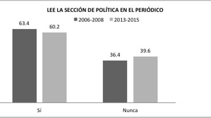 Gráfico 6