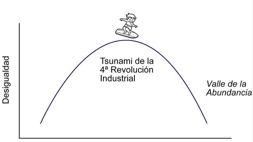 Kuznets 2.
