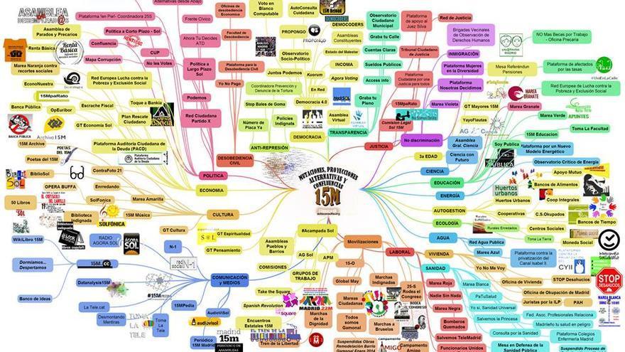 Revolución multicapas y multiniveles / http://autoconsulta.org/mutaciones.php