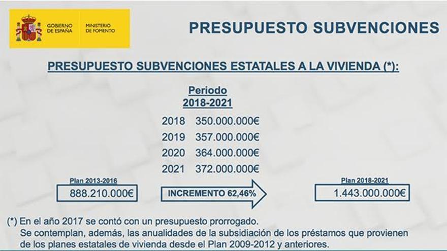 El Gobierno mantiene los mismos criterios de reparto de ayudas a la vivienda por comunidades desde 1992