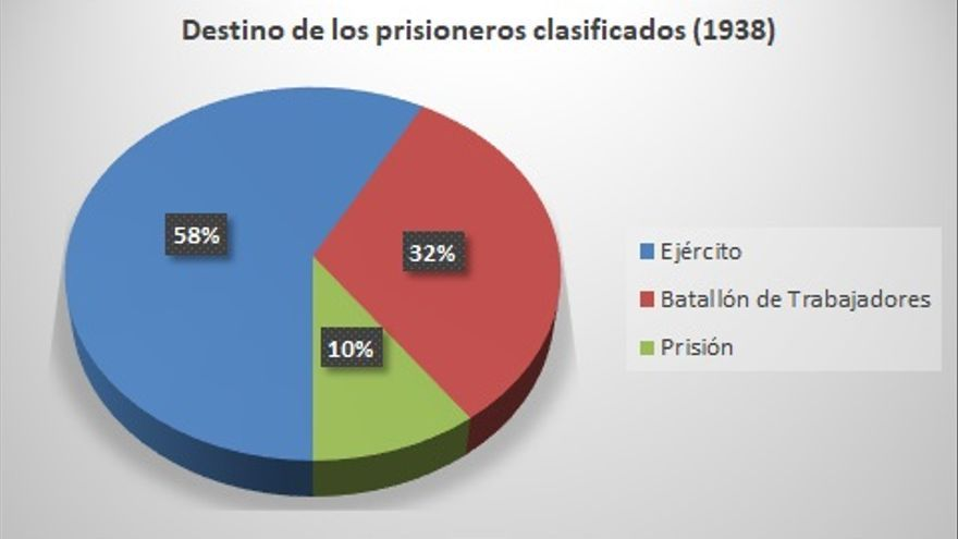 Destino de los prisioneros clasificados en 1938.