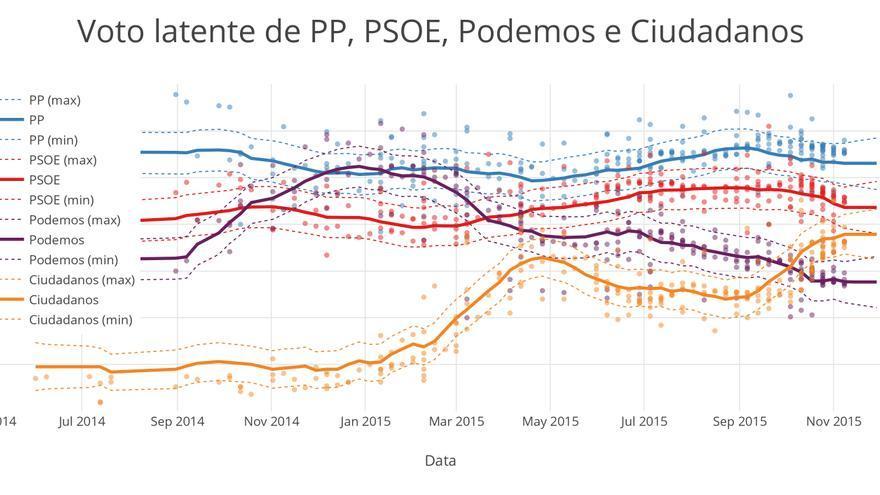 Evolución de las estimaciones de voto a PP, PSOE, Podemos y Ciudadanos