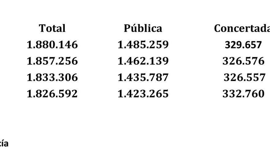 Total escolarizados en Andalucía en enseñanzas no universitarias.