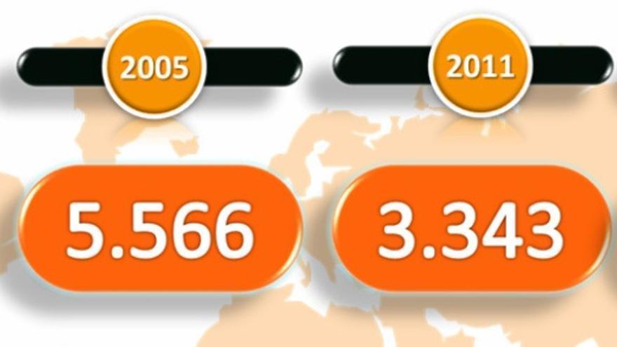 El informe sobre inmigración del Gobierno contempla los datos de 2001, 2005, 2011 y 2012, pero no los de años intermedios que reflejaban datos más bajos