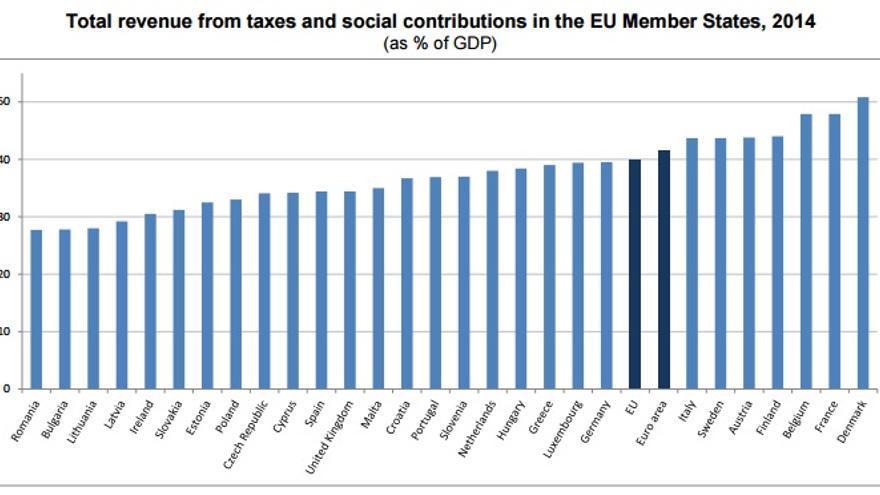 Presión fiscal en la UE en 2014. Fuente: Eurostat