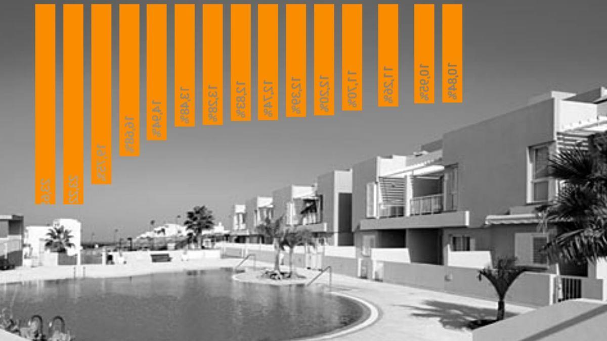 Vivienda turística en La Oliva, Fuerteventura