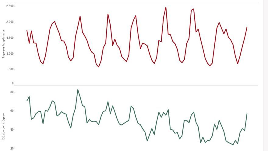 La correlación entre contaminación e ingresos hospitalarios