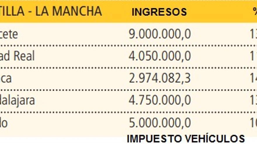 Cuadro de estimación de ingresos por el Impuesto de Vehículos en los ayuntamientos