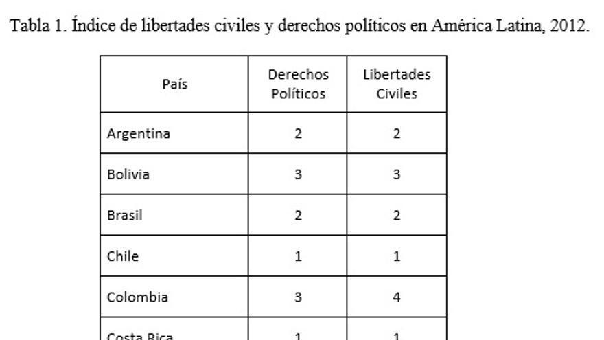 Índice de libertades civiles y derechos políticos en América Latina, 2012.