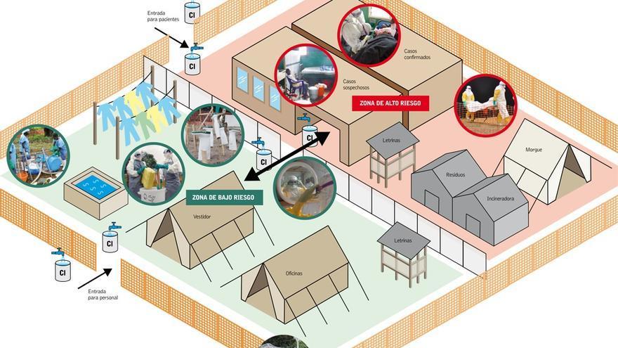 Gráfico de las instalaciones de Médicos de Fronteras para tratar el ébola. / Médicos Sin Fronteras.