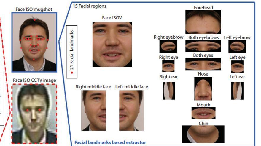 El sistema de reconocimiento también puede trazar los puntos faciales de referencia